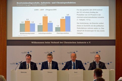 德国化学工业对2018年下半年增长的乐观度较低