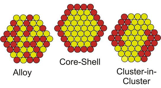 Argonne研究人员开发了创造纳米合金的新技术