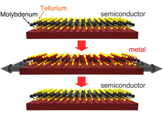 三个原子厚晶体能够在两个电气状态之间切换