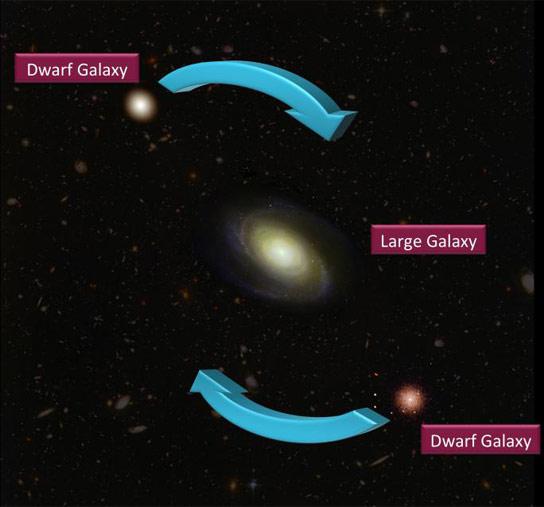 矮人的银河球运动挑战我们了解宇宙
