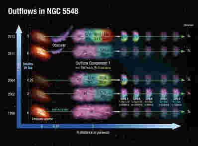 科学家们在黑洞发展上揭示了新的光线