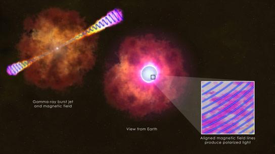 科学家发现伽马射线爆发的行为不同于以前的想法