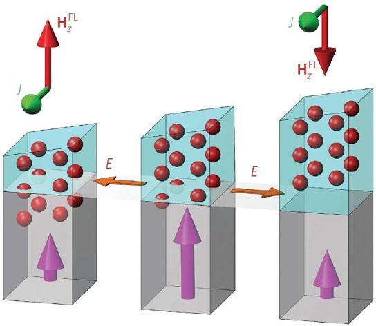纳米级结构可以产生更高性能的计算机存储器