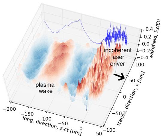 新型微粒加速器的发展之路