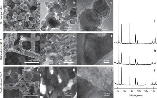科学家创造了一种铜基催化剂,产生大量的乙醇