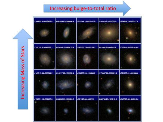 天文学家揭示了银河的颜色与其凸起大小之间的关系